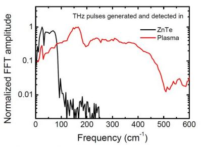 Figure 3: Spectrum emitted by gas plasma compared with that generated via optical rectification in ZnTe.